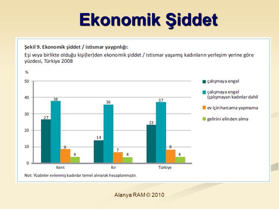 Ekonomik Şiddet Alanya RAM © 2010