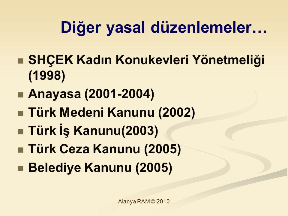 Diğer yasal düzenlemeler… SHÇEK Kadın Konukevleri Yönetmeliği (1998) Anayasa (2001-2004) Türk Medeni Kanunu (2002) Türk İş Kanunu(2003) Türk Ceza Kanu