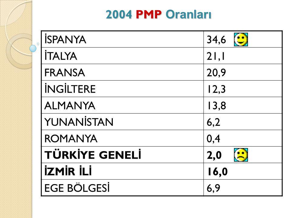 2004 PMP Oranları İ SPANYA34,6 İ TALYA21,1 FRANSA20,9 İ NG İ LTERE12,3 ALMANYA13,8 YUNAN İ STAN6,2 ROMANYA0,4 TÜRK İ YE GENEL İ 2,0 İ ZM İ R İ L İ 16,