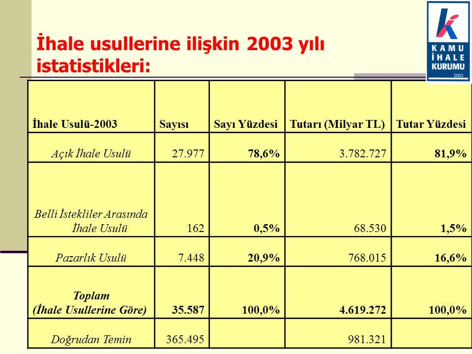 . İhale Usulü-2003SayısıSayı YüzdesiTutarı (Milyar TL)Tutar Yüzdesi Açık İhale Usulü27.97778,6%3.782.72781,9% Belli İstekliler Arasında İhale Usulü162