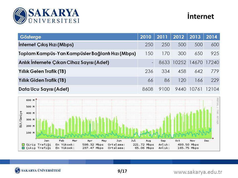 www.sakarya.edu.tr İnternet Gösterge20102011201220132014 İnternet Çıkış Hızı (Mbps) 250 500 600 Toplam Kampüs-Yan Kampüsler Bağlantı Hızı (Mbps) 15017