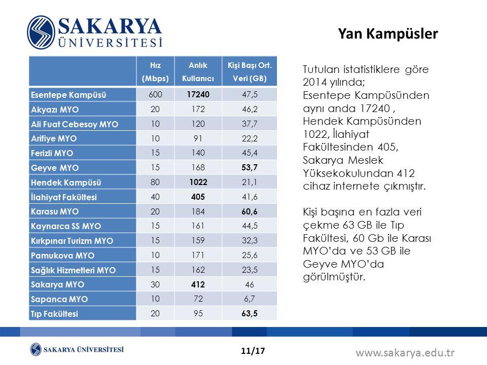 www.sakarya.edu.tr Tutulan istatistiklere göre 2014 yılında; Esentepe Kampüsünden aynı anda 17240, Hendek Kampüsünden 1022, İlahiyat Fakültesinden 405