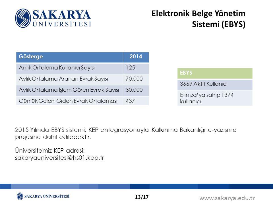 www.sakarya.edu.tr Elektronik Belge Yönetim Sistemi (EBYS) Gösterge2014 Anlık Ortalama Kullanıcı Sayısı125 Aylık Ortalama Aranan Evrak Sayısı70.000 Ay