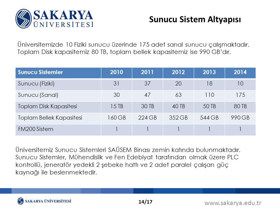 www.sakarya.edu.tr Sunucu Sistemler20102011201220132014 Sunucu (Fiziki)3137201810 Sunucu (Sanal)304763110175 Toplam Disk Kapasitesi15 TB30 TB40 TB50 T