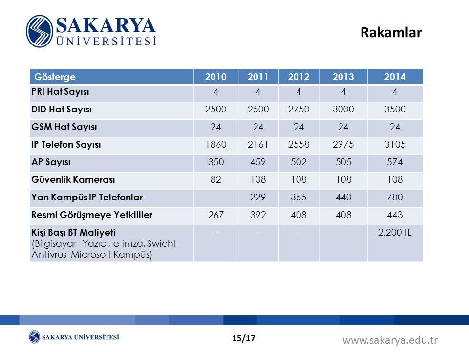 www.sakarya.edu.tr Rakamlar Gösterge20102011201220132014 PRI Hat Sayısı 44444 DID Hat Sayısı 2500 275030003500 GSM Hat Sayısı 24 IP Telefon Sayısı 186