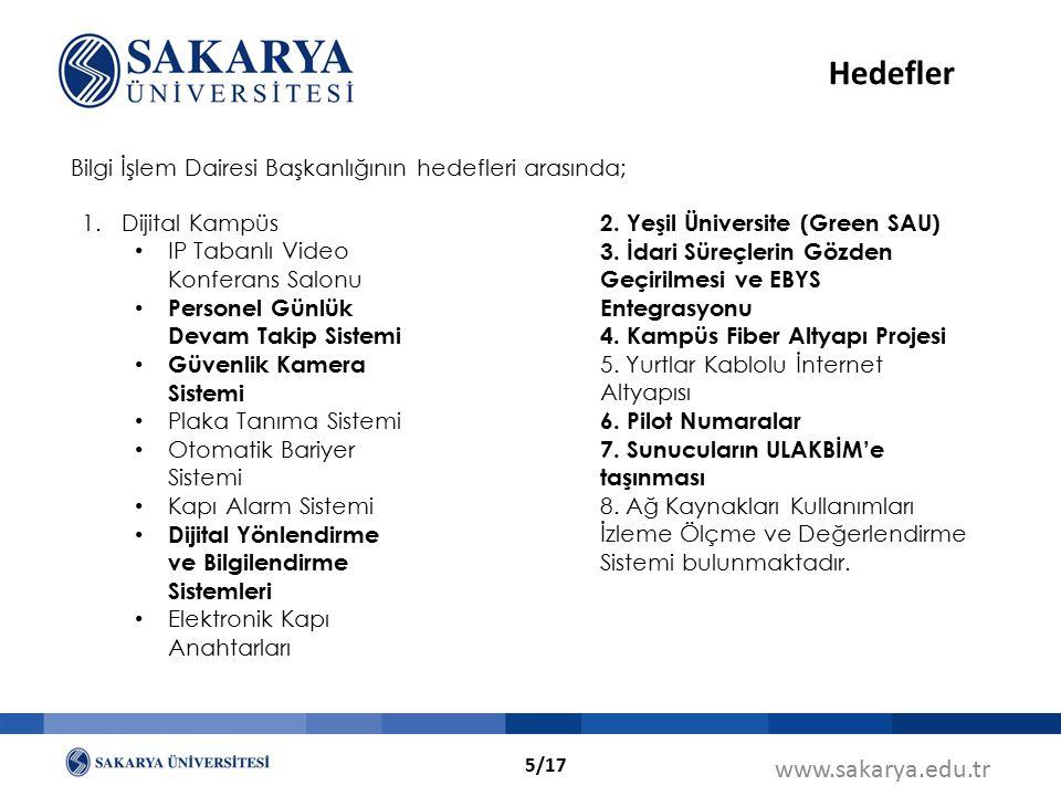 www.sakarya.edu.tr Hedefler 1.Dijital Kampüs IP Tabanlı Video Konferans Salonu Personel Günlük Devam Takip Sistemi Güvenlik Kamera Sistemi Plaka Tanım