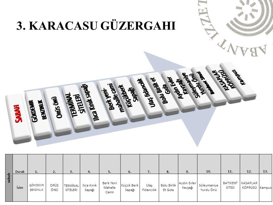 akşam Durak1.2.3.4.5.İsimKampusD 100 Karayolu Kürkçüler TOKI konutları Bel.