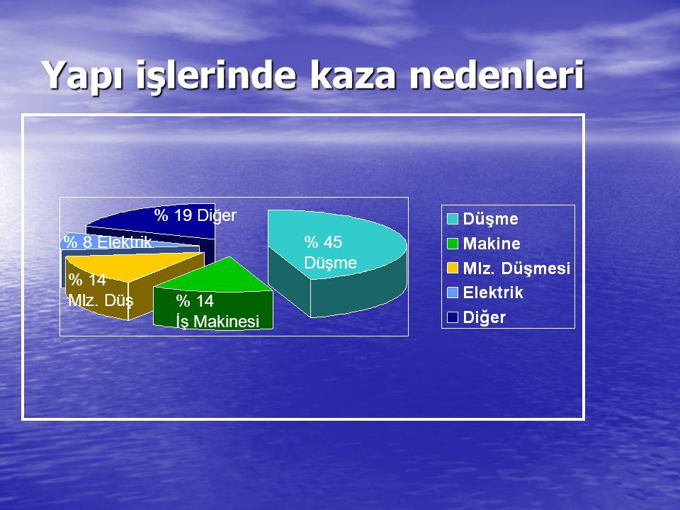 Yapı işlerinde kaza nedenleri % 19 Diğer % 8 Elektrik % 14 İş Makinesi % 45 Düşme % 14 Mlz. Düş
