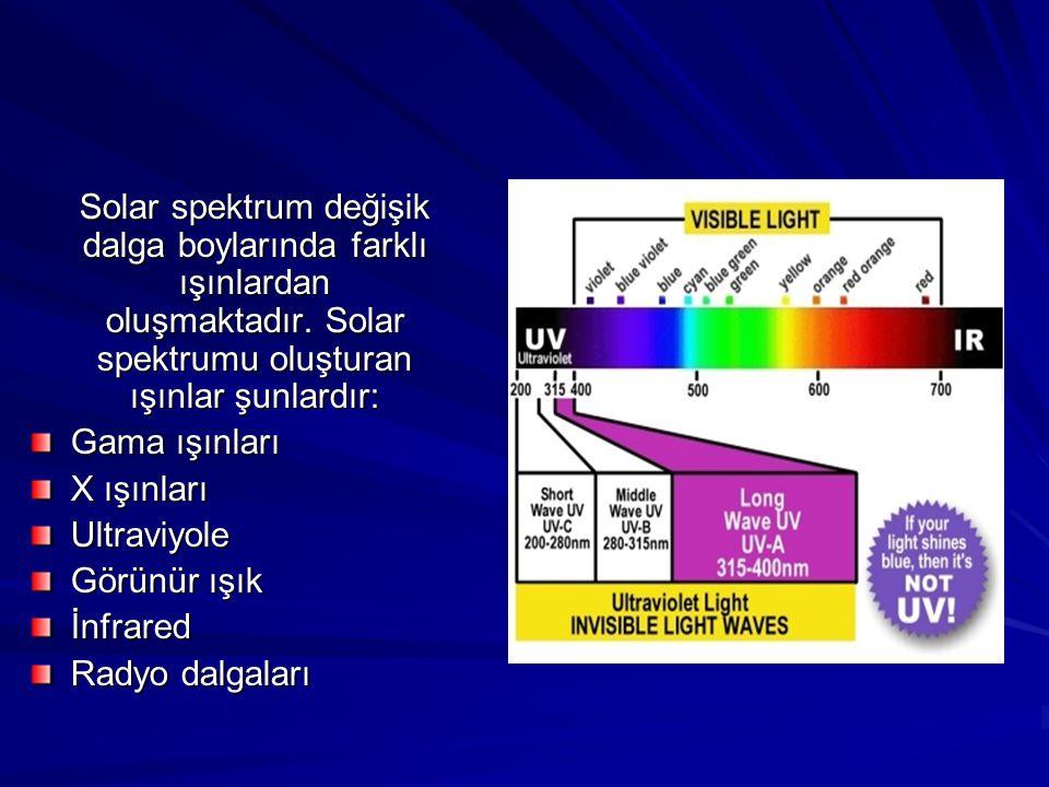 Solar spektrum değişik dalga boylarında farklı ışınlardan oluşmaktadır. Solar spektrumu oluşturan ışınlar şunlardır: Gama ışınları X ışınları Ultraviy
