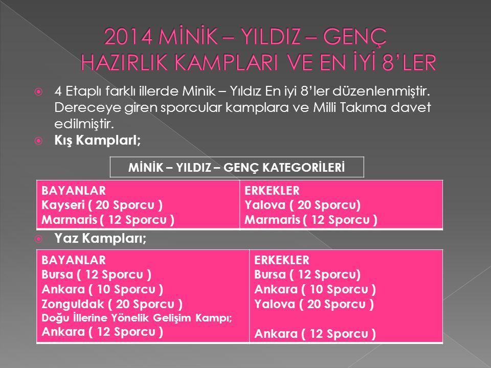  Macaristan MİNİKLER Açık Turnuvası'nda Bilal Selim TOK 3.