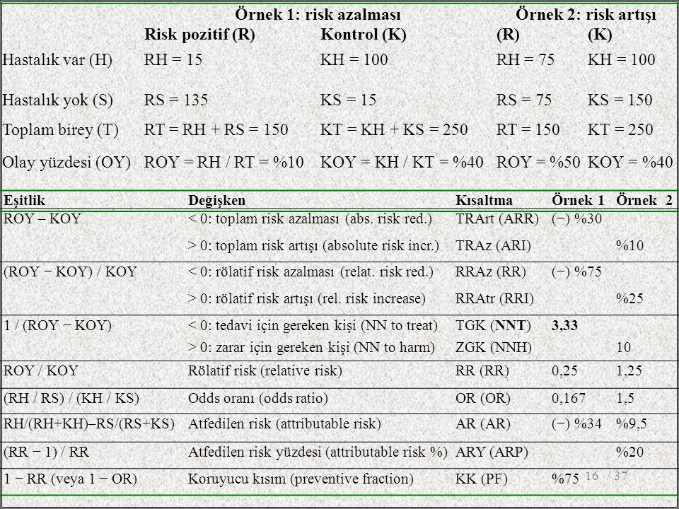Örnek 1: risk azalmasıÖrnek 2: risk artışı Risk pozitif (R)Kontrol (K)(R)(K) Hastalık var (H)RH = 15KH = 100RH = 75KH = 100 Hastalık yok (S)RS = 135KS