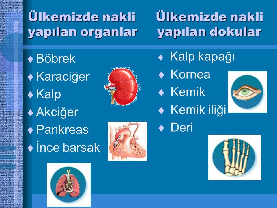 Ülkemizde nakli Ülkemizde nakli yapılan organlar yapılan dokular  Böbrek  Karaciğer  Kalp  Akciğer  Pankreas  İnce barsak  Kalp kapağı  Kornea  Kemik  Kemik iliği  Deri