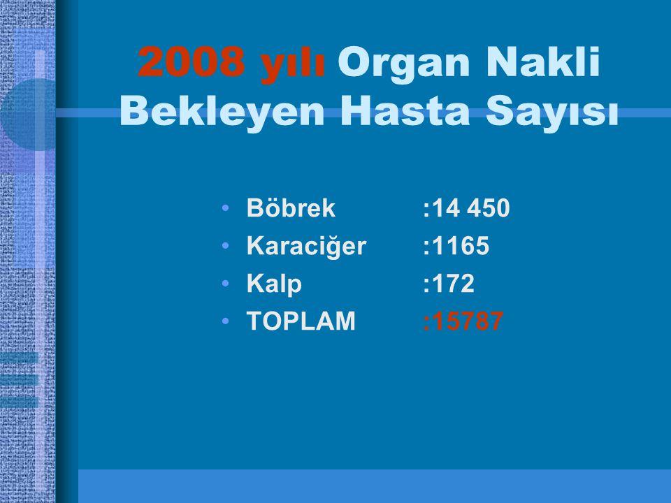 2008 yılı Organ Nakli Bekleyen Hasta Sayısı Böbrek :14 450 Karaciğer:1165 Kalp:172 TOPLAM:15787