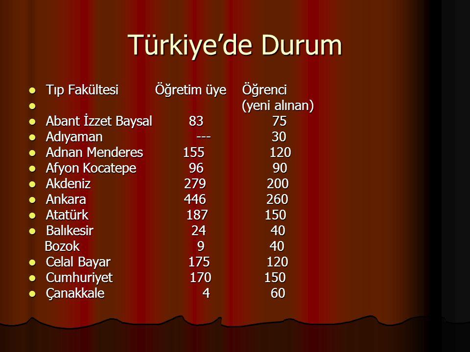Türkiye'de Durum Tıp Fakültesi Öğretim üye Öğrenci Tıp Fakültesi Öğretim üye Öğrenci (yeni alınan) (yeni alınan) Abant İzzet Baysal 83 75 Abant İzzet