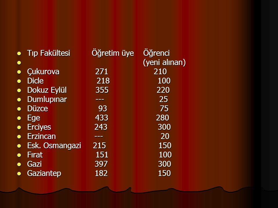 Tıp Fakültesi Öğretim üye Öğrenci Tıp Fakültesi Öğretim üye Öğrenci (yeni alınan) (yeni alınan) Çukurova 271 210 Çukurova 271 210 Dicle 218 100 Dicle
