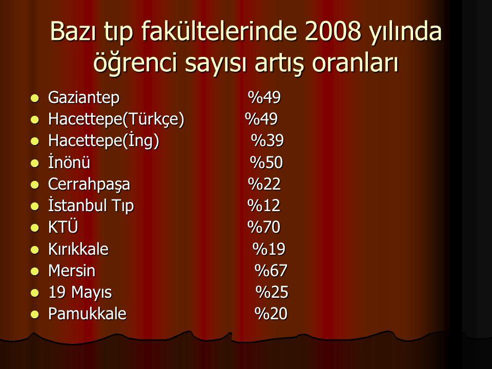 Bazı tıp fakültelerinde 2008 yılında öğrenci sayısı artış oranları Gaziantep %49 Gaziantep %49 Hacettepe(Türkçe) %49 Hacettepe(Türkçe) %49 Hacettepe(İ