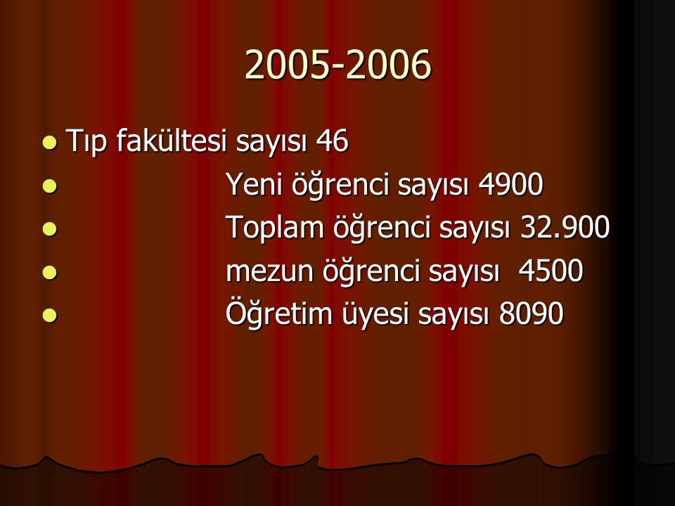2005-2006 Tıp fakültesi sayısı 46 Tıp fakültesi sayısı 46 Yeni öğrenci sayısı 4900 Yeni öğrenci sayısı 4900 Toplam öğrenci sayısı 32.900 Toplam öğrenc