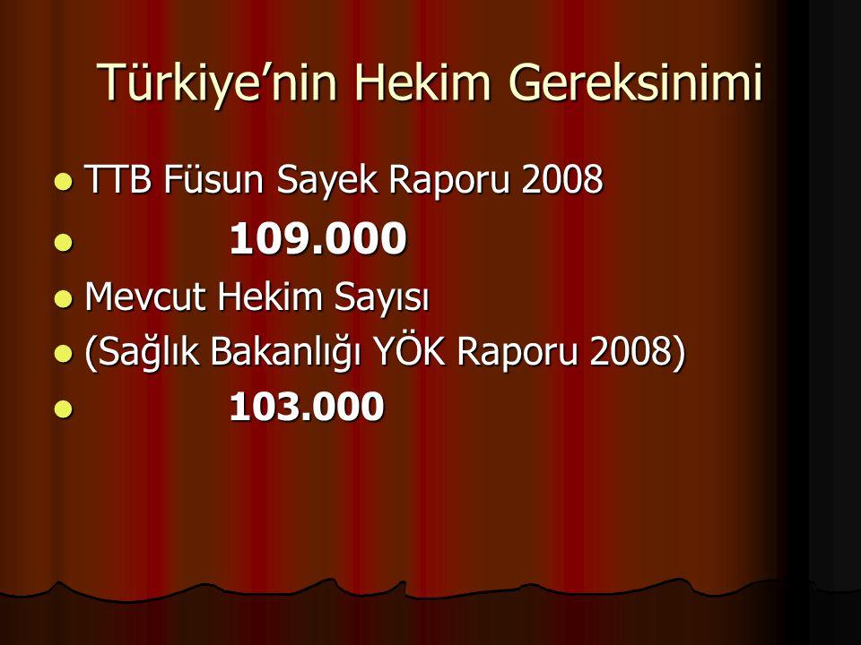 Türkiye'nin Hekim Gereksinimi TTB Füsun Sayek Raporu 2008 TTB Füsun Sayek Raporu 2008 109.000 109.000 Mevcut Hekim Sayısı Mevcut Hekim Sayısı (Sağlık