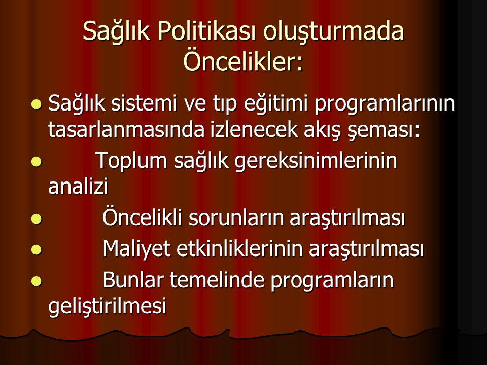 Türkiye'nin Hekim Gereksinimi TTB Füsun Sayek Raporu 2008 TTB Füsun Sayek Raporu 2008 109.000 109.000 Mevcut Hekim Sayısı Mevcut Hekim Sayısı (Sağlık Bakanlığı YÖK Raporu 2008) (Sağlık Bakanlığı YÖK Raporu 2008) 103.000 103.000