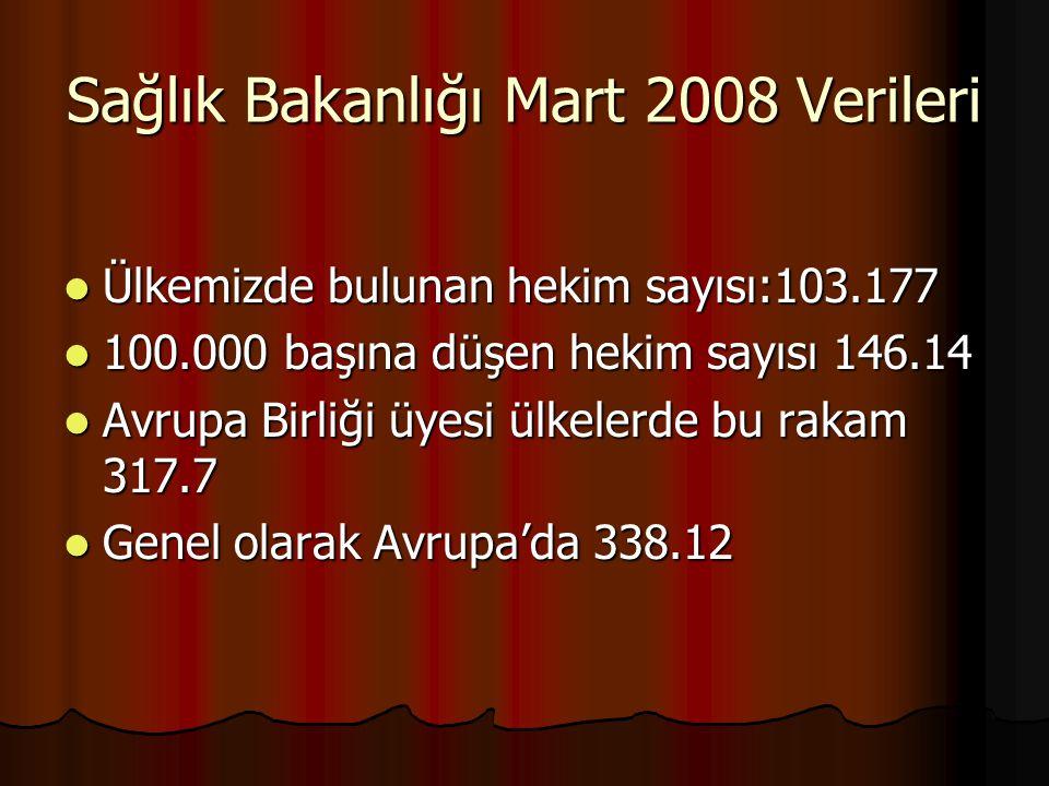 Sağlık Bakanlığı Mart 2008 Verileri Ülkemizde bulunan hekim sayısı:103.177 Ülkemizde bulunan hekim sayısı:103.177 100.000 başına düşen hekim sayısı 14