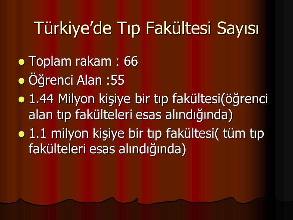 Türkiye'de Tıp Fakültesi Sayısı Toplam rakam : 66 Toplam rakam : 66 Öğrenci Alan :55 Öğrenci Alan :55 1.44 Milyon kişiye bir tıp fakültesi(öğrenci ala