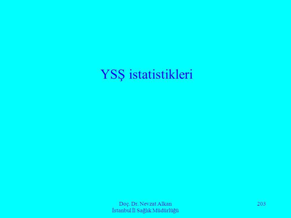 Doç. Dr. Nevzat Alkan İstanbul İl Sağlık Müdürlüğü 203 YSŞ istatistikleri