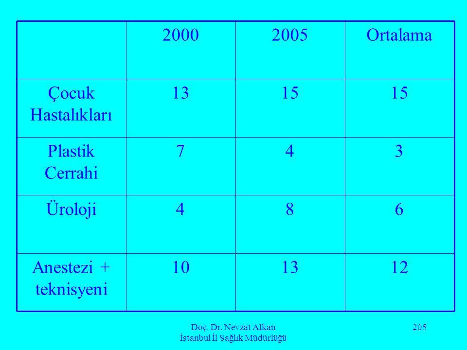 Doç. Dr. Nevzat Alkan İstanbul İl Sağlık Müdürlüğü 205 121310Anestezi + teknisyeni 684Üroloji 347Plastik Cerrahi 15 13Çocuk Hastalıkları Ortalama20052