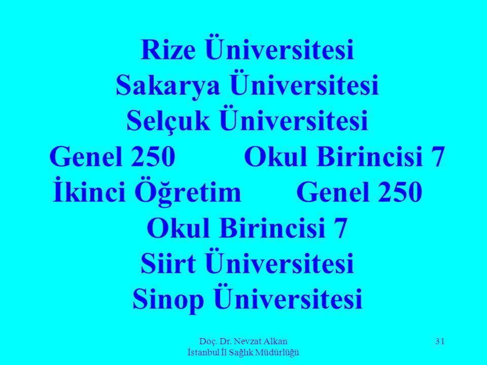 Doç. Dr. Nevzat Alkan İstanbul İl Sağlık Müdürlüğü 31 Rize Üniversitesi Sakarya Üniversitesi Selçuk Üniversitesi Genel 250Okul Birincisi 7 İkinci Öğre