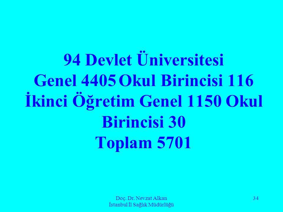 Doç. Dr. Nevzat Alkan İstanbul İl Sağlık Müdürlüğü 34 94 Devlet Üniversitesi Genel 4405Okul Birincisi 116 İkinci Öğretim Genel 1150 Okul Birincisi 30