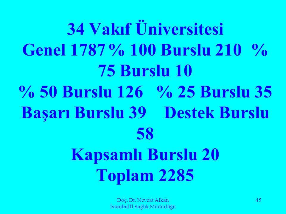 Doç. Dr. Nevzat Alkan İstanbul İl Sağlık Müdürlüğü 45 34 Vakıf Üniversitesi Genel 1787% 100 Burslu 210% 75 Burslu 10 % 50 Burslu 126 % 25 Burslu 35 Ba