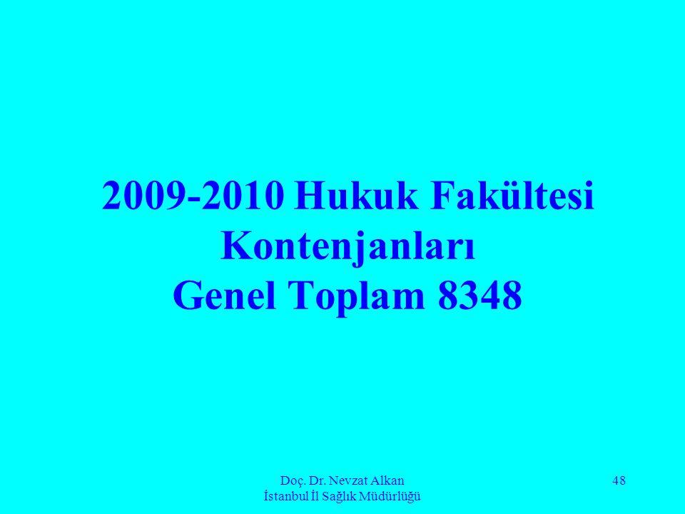 Doç. Dr. Nevzat Alkan İstanbul İl Sağlık Müdürlüğü 48 2009-2010 Hukuk Fakültesi Kontenjanları Genel Toplam 8348