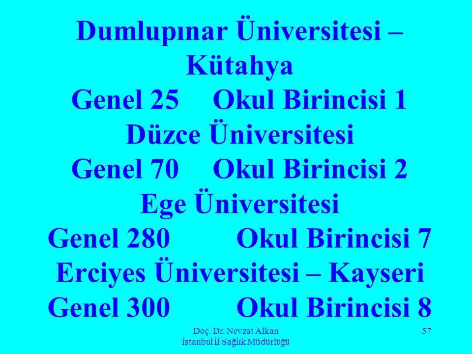 Doç. Dr. Nevzat Alkan İstanbul İl Sağlık Müdürlüğü 57 Dumlupınar Üniversitesi – Kütahya Genel 25 Okul Birincisi 1 Düzce Üniversitesi Genel 70 Okul Bir