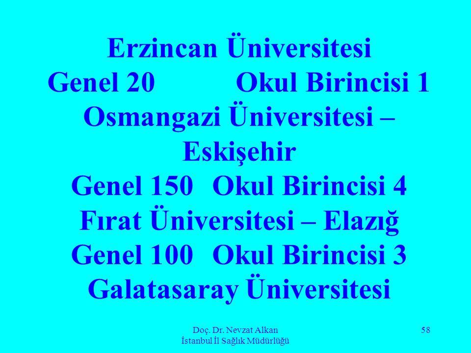 Doç. Dr. Nevzat Alkan İstanbul İl Sağlık Müdürlüğü 58 Erzincan Üniversitesi Genel 20Okul Birincisi 1 Osmangazi Üniversitesi – Eskişehir Genel 150 Okul