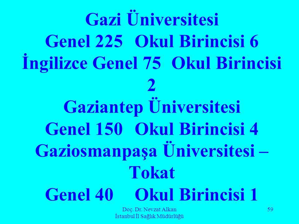 Doç. Dr. Nevzat Alkan İstanbul İl Sağlık Müdürlüğü 59 Gazi Üniversitesi Genel 225 Okul Birincisi 6 İngilizce Genel 75 Okul Birincisi 2 Gaziantep Ünive