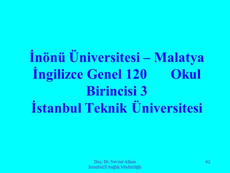 Doç. Dr. Nevzat Alkan İstanbul İl Sağlık Müdürlüğü 62 İnönü Üniversitesi – Malatya İngilizce Genel 120 Okul Birincisi 3 İstanbul Teknik Üniversitesi