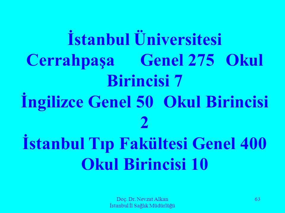 Doç. Dr. Nevzat Alkan İstanbul İl Sağlık Müdürlüğü 63 İstanbul Üniversitesi Cerrahpaşa Genel 275 Okul Birincisi 7 İngilizce Genel 50 Okul Birincisi 2