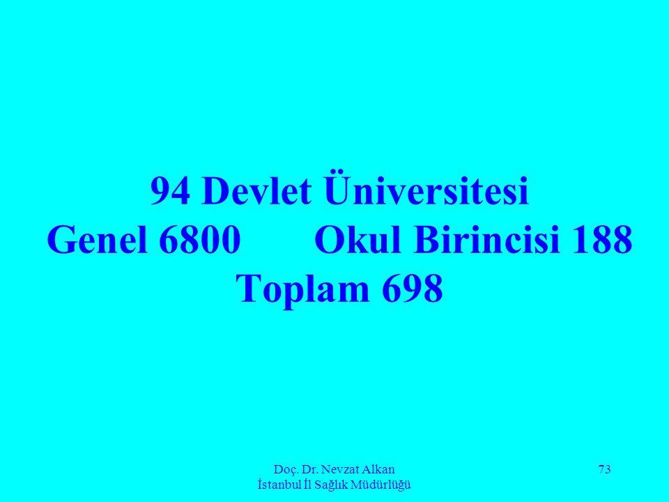 Doç. Dr. Nevzat Alkan İstanbul İl Sağlık Müdürlüğü 73 94 Devlet Üniversitesi Genel 6800 Okul Birincisi 188 Toplam 698