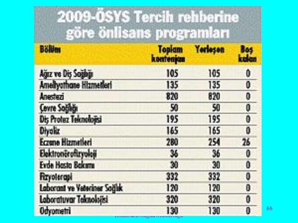 Doç. Dr. Nevzat Alkan İstanbul İl Sağlık Müdürlüğü 86