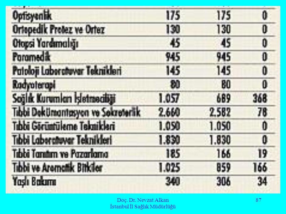 Doç. Dr. Nevzat Alkan İstanbul İl Sağlık Müdürlüğü 87