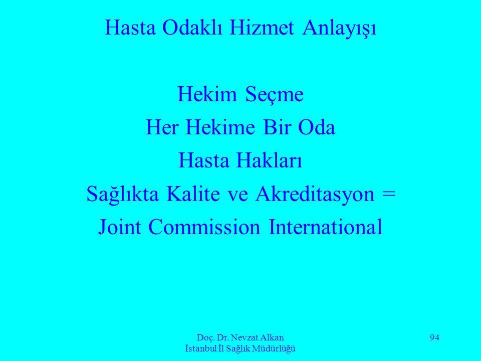 Doç. Dr. Nevzat Alkan İstanbul İl Sağlık Müdürlüğü 94 Hasta Odaklı Hizmet Anlayışı Hekim Seçme Her Hekime Bir Oda Hasta Hakları Sağlıkta Kalite ve Akr