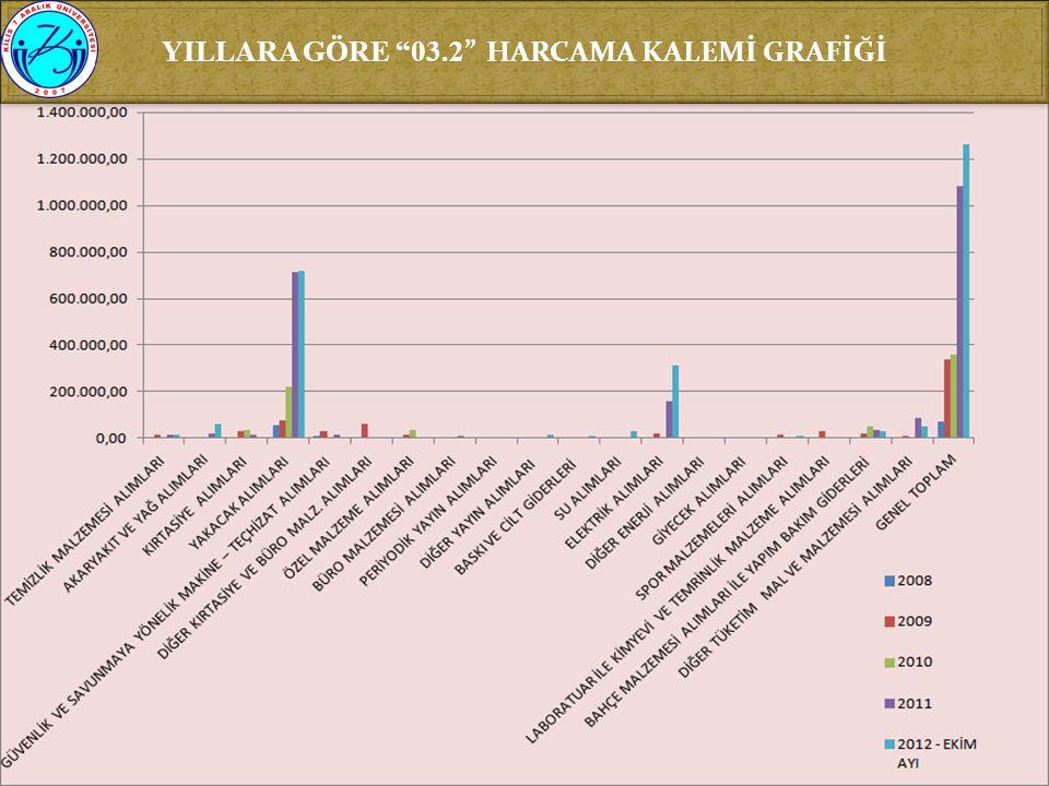 """YILLARA GÖRE """"03.2 """" HARCAMA KALEMİ GRAFİĞİ"""