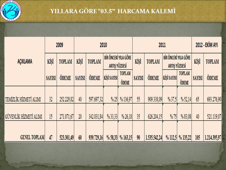 """YILLARA GÖRE """" 03.5"""" HARCAMA KALEMİ"""
