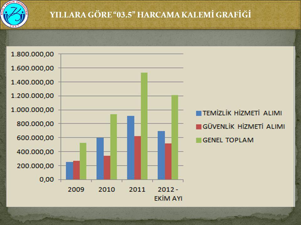 """YILLARA GÖRE """" 03.5 """" HARCAMA KALEMİ GRAFİĞİ"""