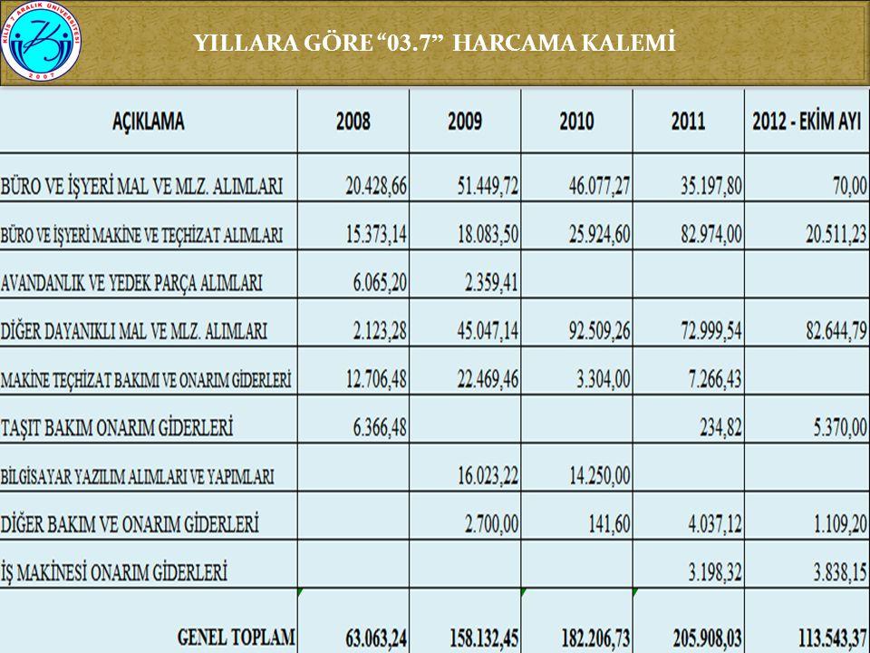 """YILLARA GÖRE """" 03.7"""" HARCAMA KALEMİ"""