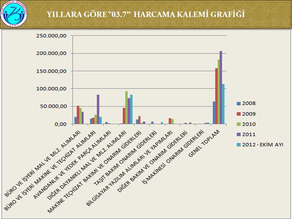 """YILLARA GÖRE """" 03.7"""" HARCAMA KALEMİ GRAFİĞİ"""