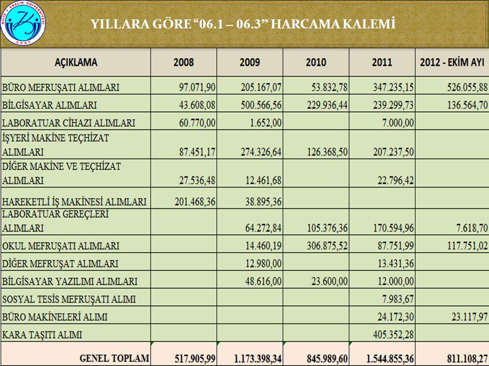 """YILLARA GÖRE """" 06.1 – 06.3"""" HARCAMA KALEMİ"""
