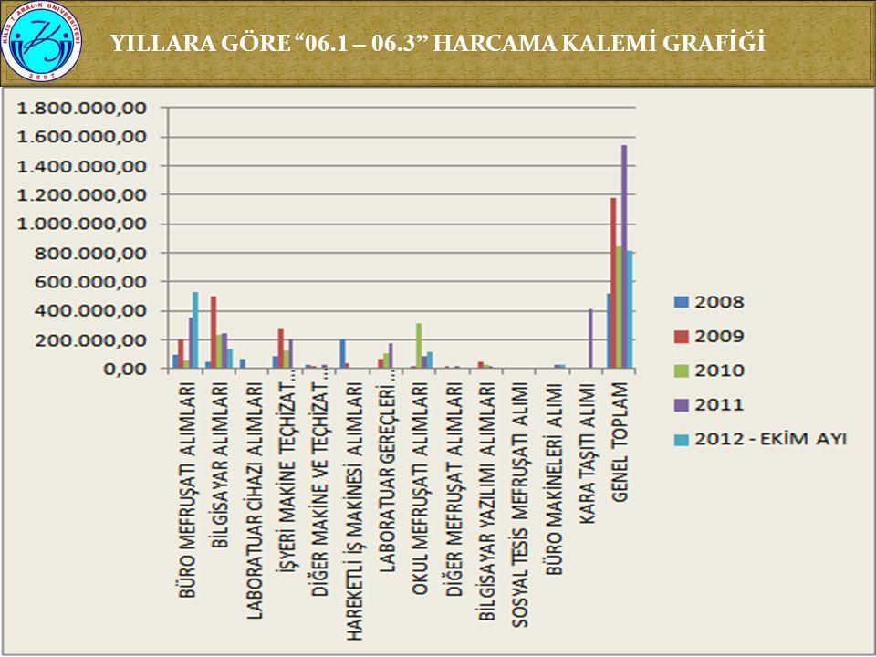 """YILLARA GÖRE """" 06.1 – 06.3"""" HARCAMA KALEMİ GRAFİĞİ"""
