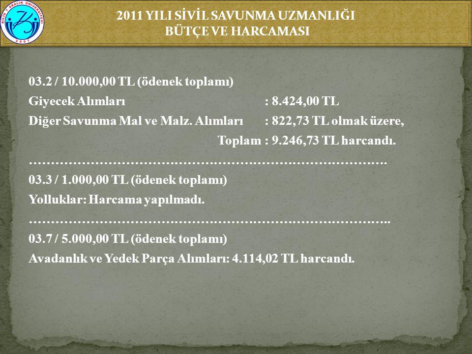 2011 YILI SİVİL SAVUNMA UZMANLIĞI BÜTÇE VE HARCAMASI 2011 YILI SİVİL SAVUNMA UZMANLIĞI BÜTÇE VE HARCAMASI