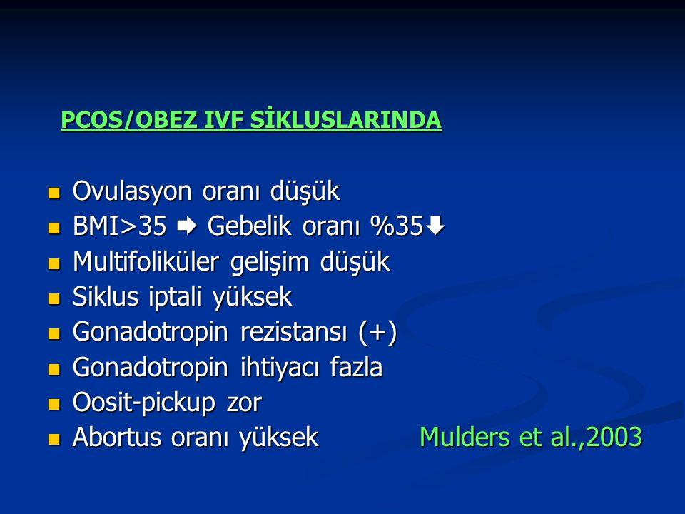PCOS/OBEZ IVF SİKLUSLARINDA PCOS/OBEZ IVF SİKLUSLARINDA Ovulasyon oranı düşük Ovulasyon oranı düşük BMI>35  Gebelik oranı %35  BMI>35  Gebelik oranı %35  Multifoliküler gelişim düşük Multifoliküler gelişim düşük Siklus iptali yüksek Siklus iptali yüksek Gonadotropin rezistansı (+) Gonadotropin rezistansı (+) Gonadotropin ihtiyacı fazla Gonadotropin ihtiyacı fazla Oosit-pickup zor Oosit-pickup zor Abortus oranı yüksek Mulders et al.,2003 Abortus oranı yüksek Mulders et al.,2003