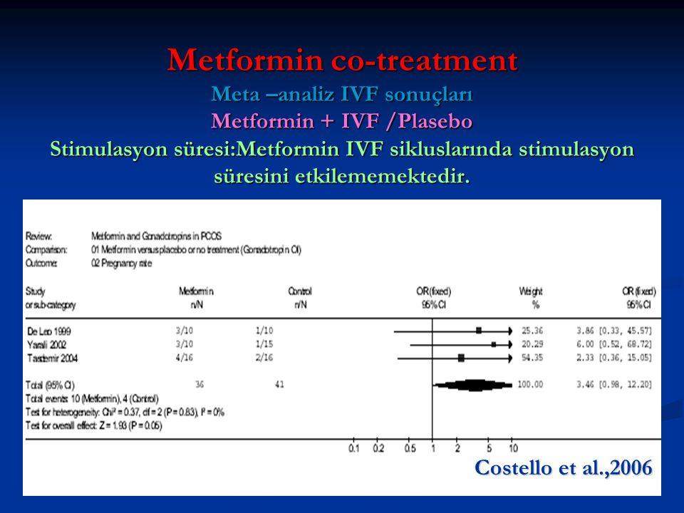 Metformin co-treatment Meta –analiz IVF sonuçları Metformin + IVF /Plasebo Stimulasyon süresi:Metformin IVF sikluslarında stimulasyon süresini etkilememektedir.